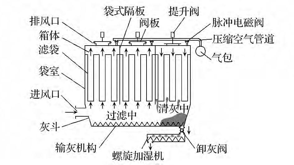 气箱脉冲袋式除尘器在斜沟煤矿选煤厂的应用
