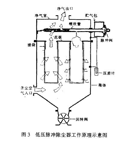 低压脉冲除尘器在炮泥生产中的应用