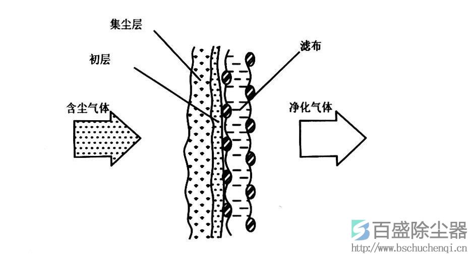 按照除尘器发生故障的部位大体可以分为:喷吹系统故障、滤料故障、电气控制系统故障等几个部分,以下分别对各个系统可能出现的问题分别进行讨论。 3.1 喷吹系统故障 喷吹系统是将压缩空气经过油水分离、加温干燥、稳压输出、脉冲阀闪动进行喷吹操作的一组构件。油水分离的作用是将压缩空气中的油水分离出来,避免油污损坏脉冲阀以及造成布袋糊袋,油水分离器的主要故障是:堵塞、油水分离不清,造成除尘器故障主要有:脉冲阀膜片卡死,不能闪动;水和油污进入布袋、造成布袋糊袋;水和油污在气路中,造成其他的一些机械类故障。加温干燥是提升