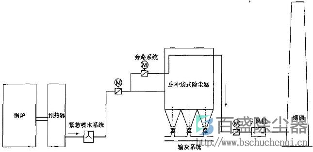 在阻力分布测试的基础之上,进而改善除尘器与滤料的结 构,鉴于原装系统,没有导流栅,下部灰斗进风,净气经过文 氏管向外排, 如下图3(a)。提出了以下二种方案:其一,袋 式除尘器的结构为尘气惰性分离、导流栅,全侧向进风,干净 的气体不经过文氏管向外排,如下图3(b);其二,袋式除 尘器尘气惰性分离、导流栅,全侧向进风,净气经过文氏管向 外排, 如下图3(c)。  a原装系统 b方案一 c方案二 通过实验研究证明,若采取方案一,不仅能够降低除尘器 的入口粉尘的浓度,而且还能够达到降阻效果,并且这种降阻 效果较