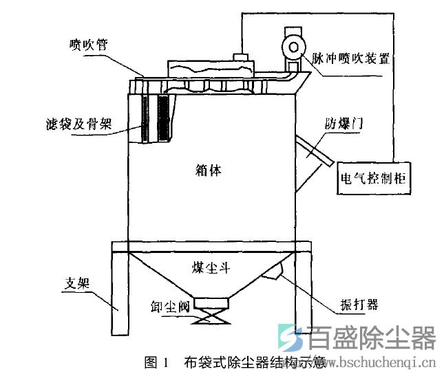 其中2号除尘器处理1号甲,乙皮带机到2号甲,乙皮带机出料口和2号甲,乙