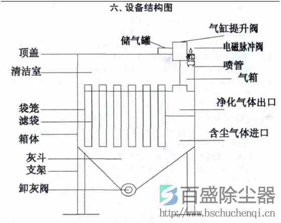 高炉煤气袋式除尘器工作原理结构图
